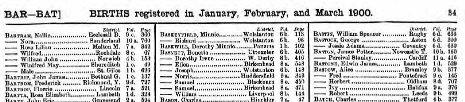 Top 200 Most Popular Names in England and Wales in 1900
