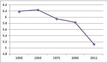 Average length Scotland girls