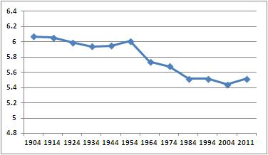 Average length E-W boys