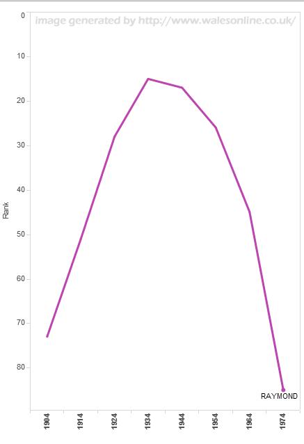 Popularity of Raymond - walesonline.co
