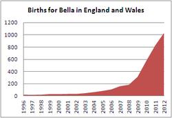 Births for Bella