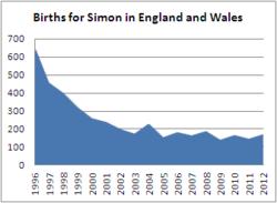 Births for Simon