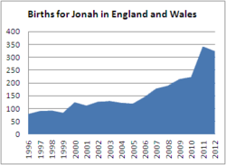 Births for Jonah