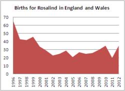 Births for Rosalind