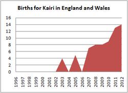 Births for Kairi