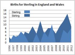 Births for Sterling