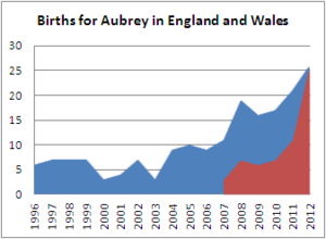 Births for Aubrey