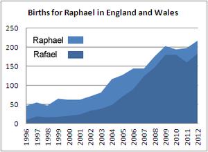 Births for Raphael