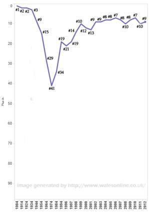 Popularity of William - walesonline