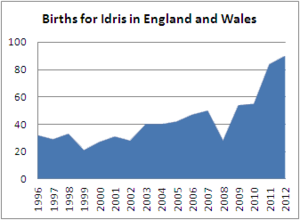 Births for Idris