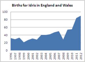Births for Idris