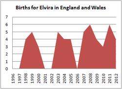 Births for Elvira