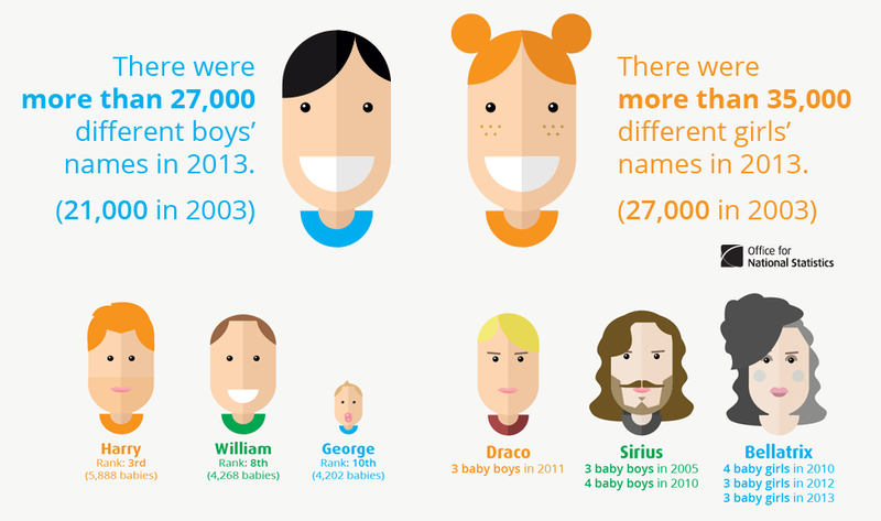 TV, film and celebrity influence on name trends