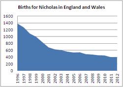 Births for Nicholas