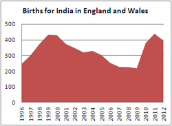 Births for India