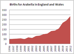 Births for Arabella