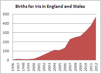 Births for Iris