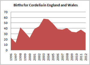 Births for Cordelia