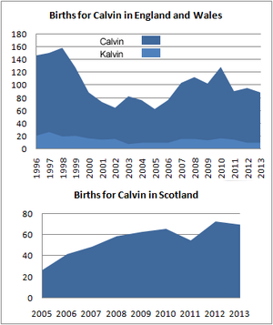 Births for Calvin