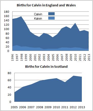 Births for Calvin