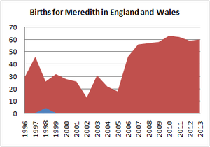 Births for Meredith