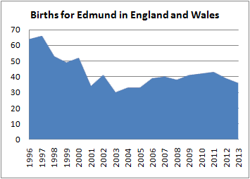 Births for Edmund