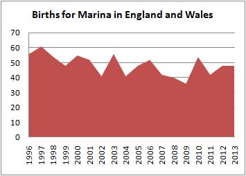 Births for Marina