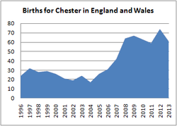 Births for Chester