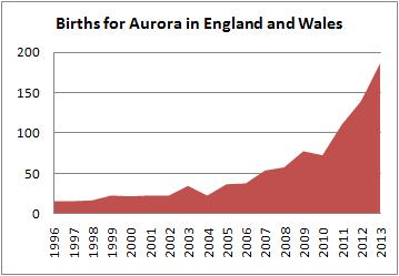 Births for Aurora