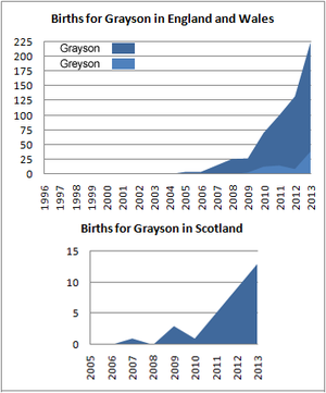 Births for Grayson