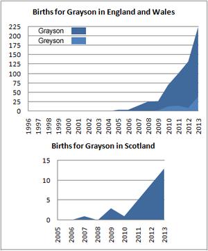 Births for Grayson