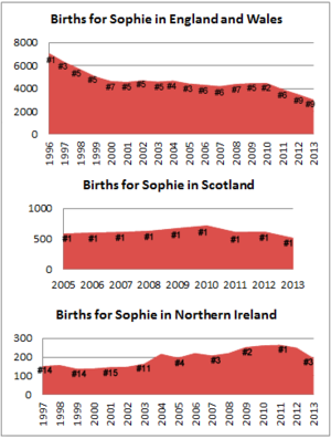 Births for Sophie