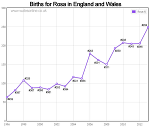 Births for Rosa