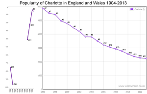 Births for Charlotte