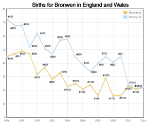 Births for Bronwen