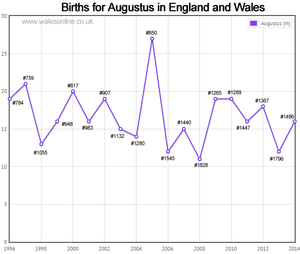 Births for Augustus