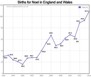 Births for Noel