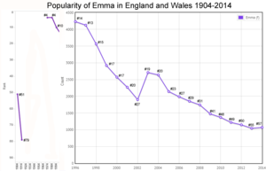 Births for Emma