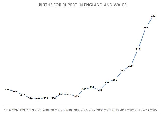 Births for Rupert