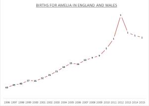 Births for Amelia