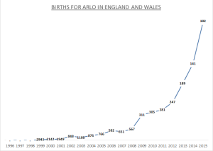 Births for Arlo