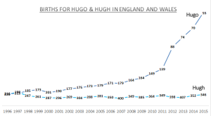 Births for Hugo
