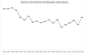 Births for Hamish -EW