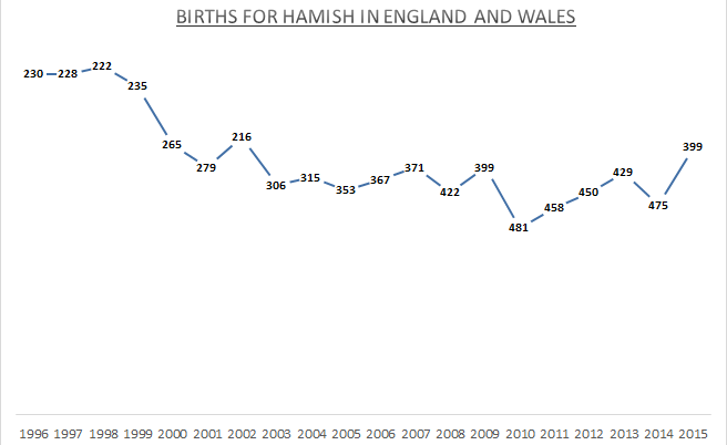 Births for Hamish -EW