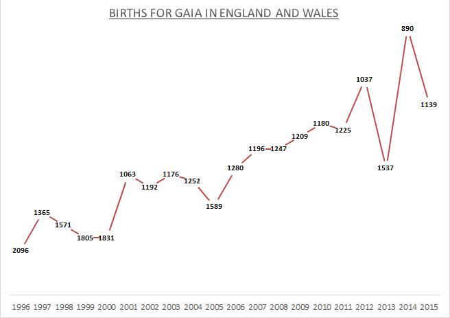 Births for Gaia