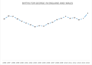 Births for George