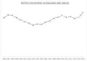 Births for George