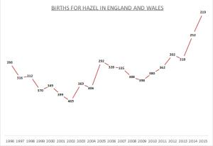 Births for Hazel
