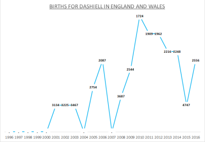 Births for Dashiell