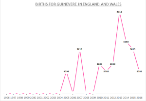 Births for Guinevere